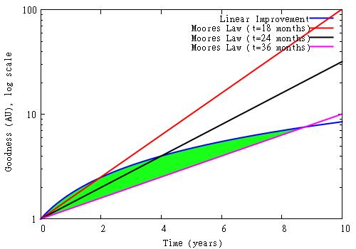 摩尔定律减速后与逐步改进模式对比图